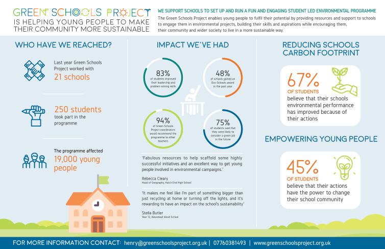 Green schools project- Impact Report